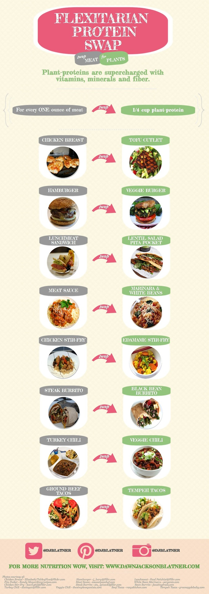 flexitarian infographic