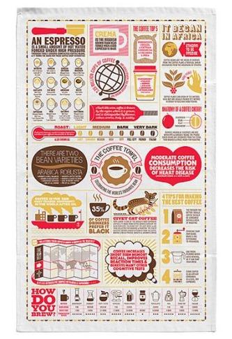 Uncommon Goods the coffee towel